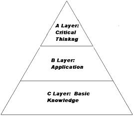 Dr  Kathie Nunley's Layered Curriculum Web Site for Educators