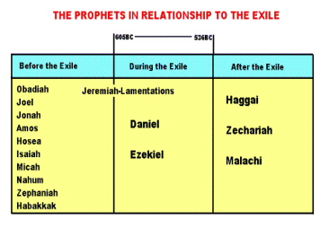 The Prophets In Relationship To The Exile